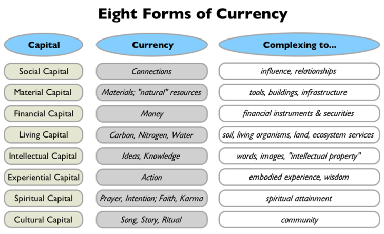 8 forms of capital